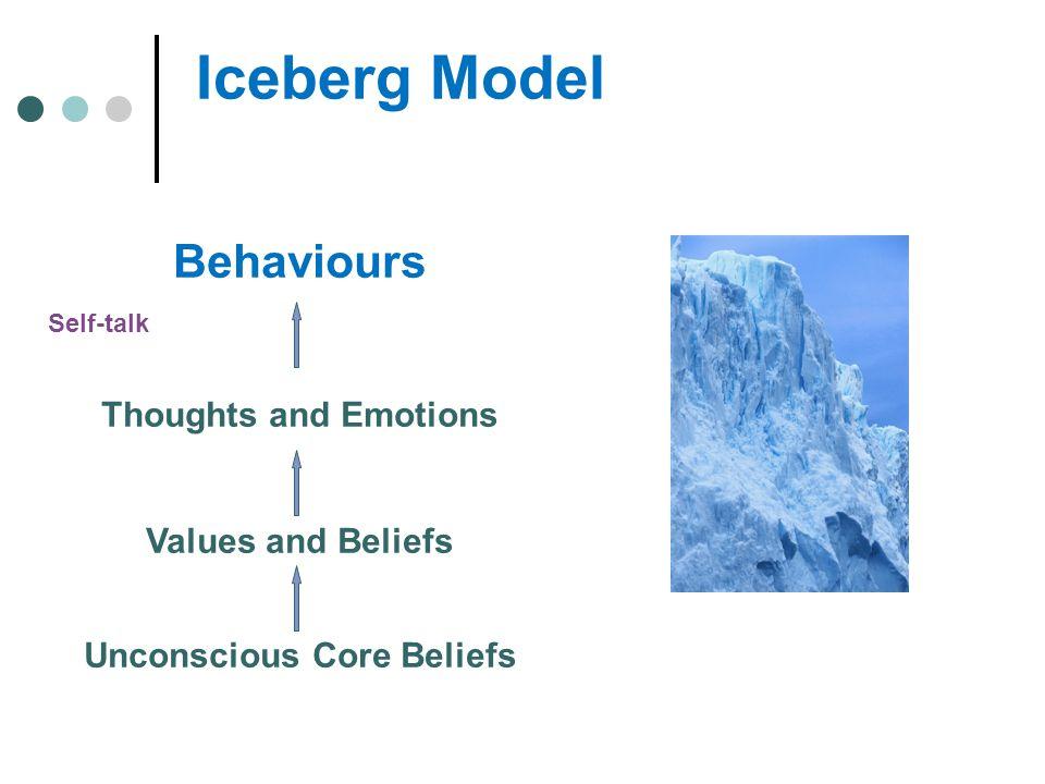 Unconscious Core Beliefs