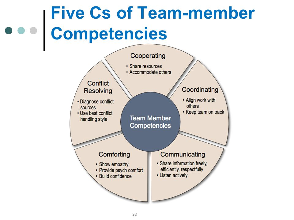 Five Cs of Team-member Competencies