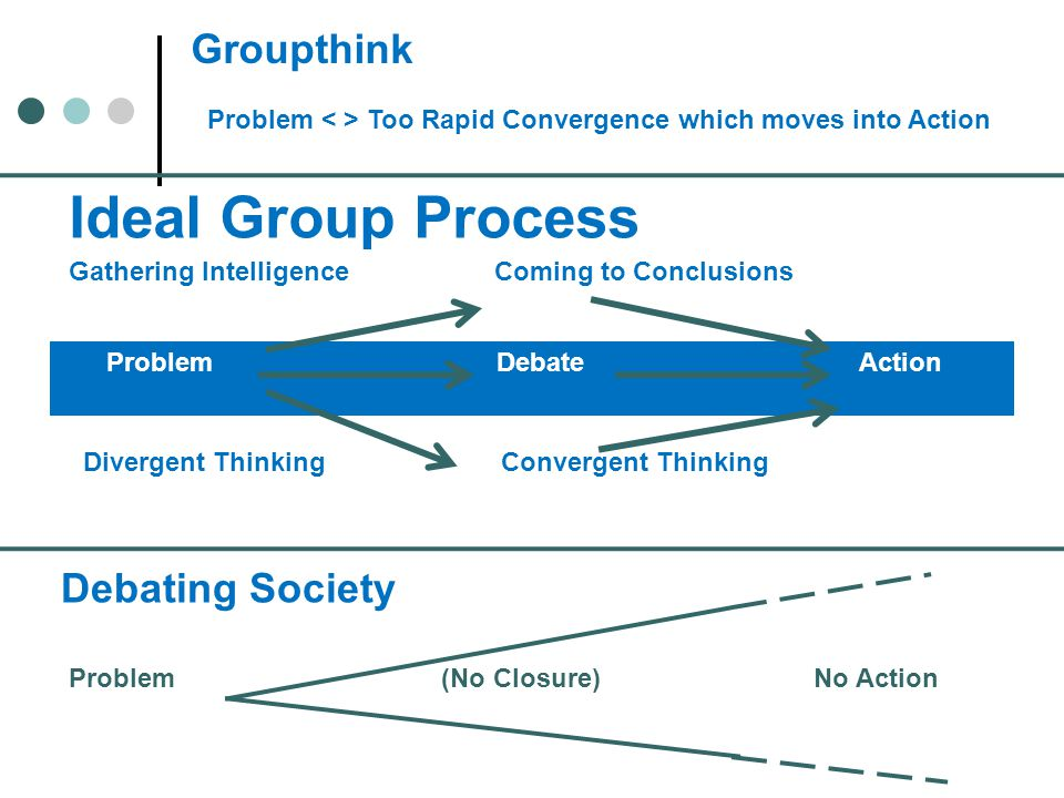Ideal Group Process Groupthink Debating Society