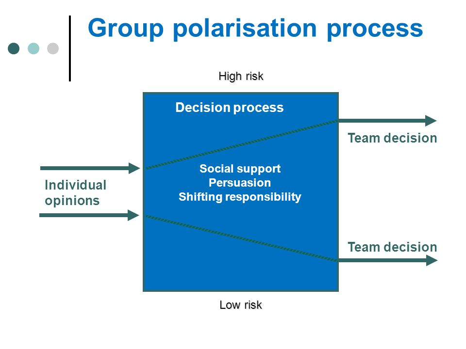 Group polarisation process