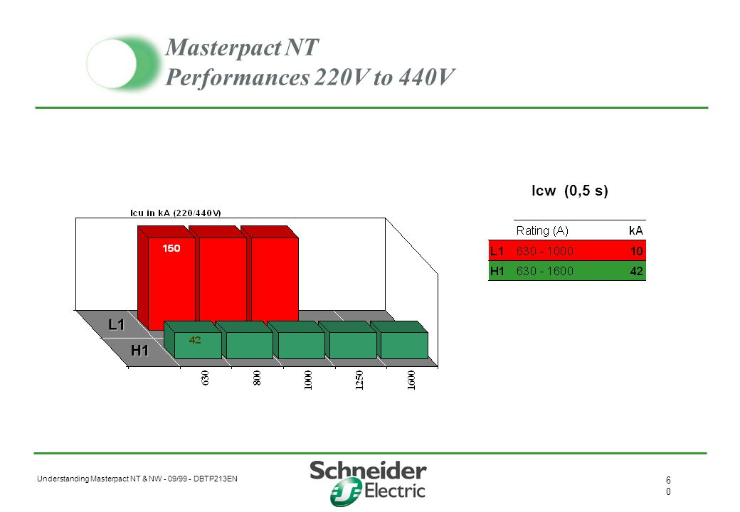 Masterpact NT Performances 220V to 440V