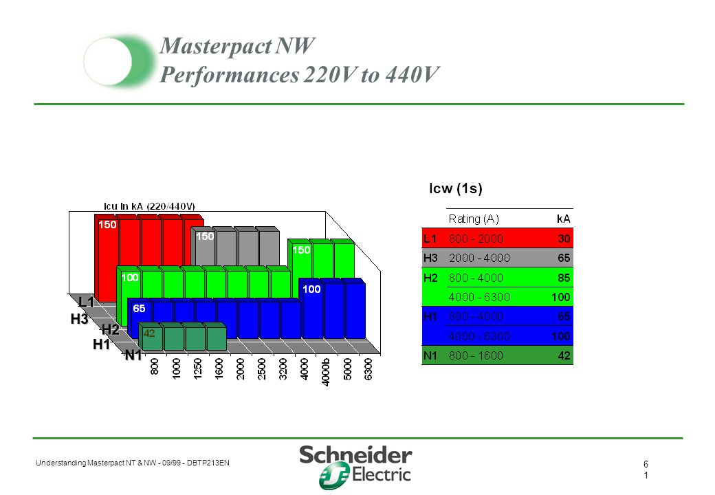 Masterpact NW Performances 220V to 440V