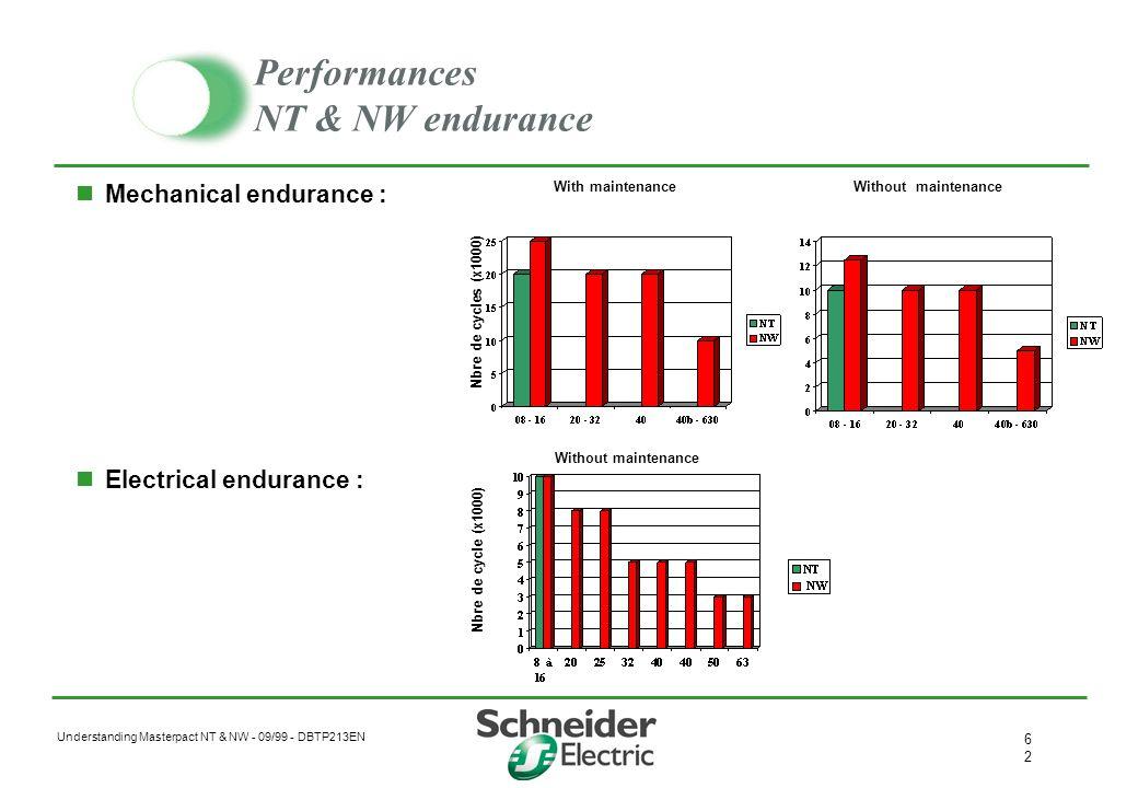 Performances NT & NW endurance