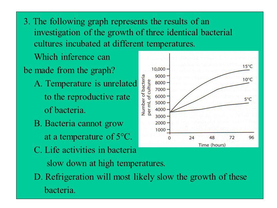 3. The following graph represents the results of an investigation of the growth of three identical bacterial cultures incubated at different temperatures.