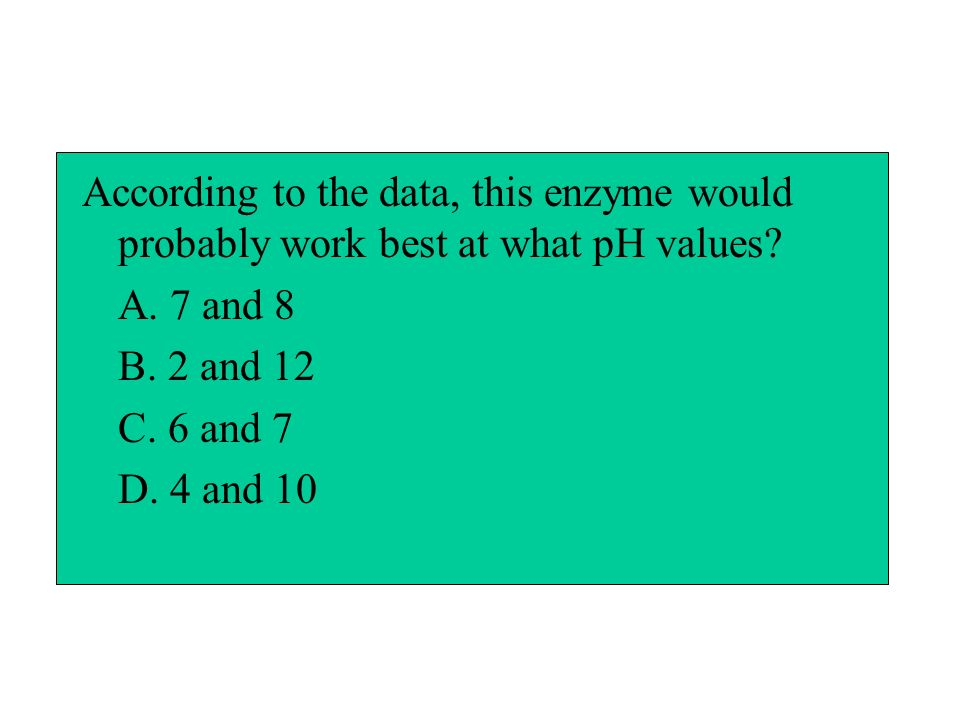 According to the data, this enzyme would probably work best at what pH values