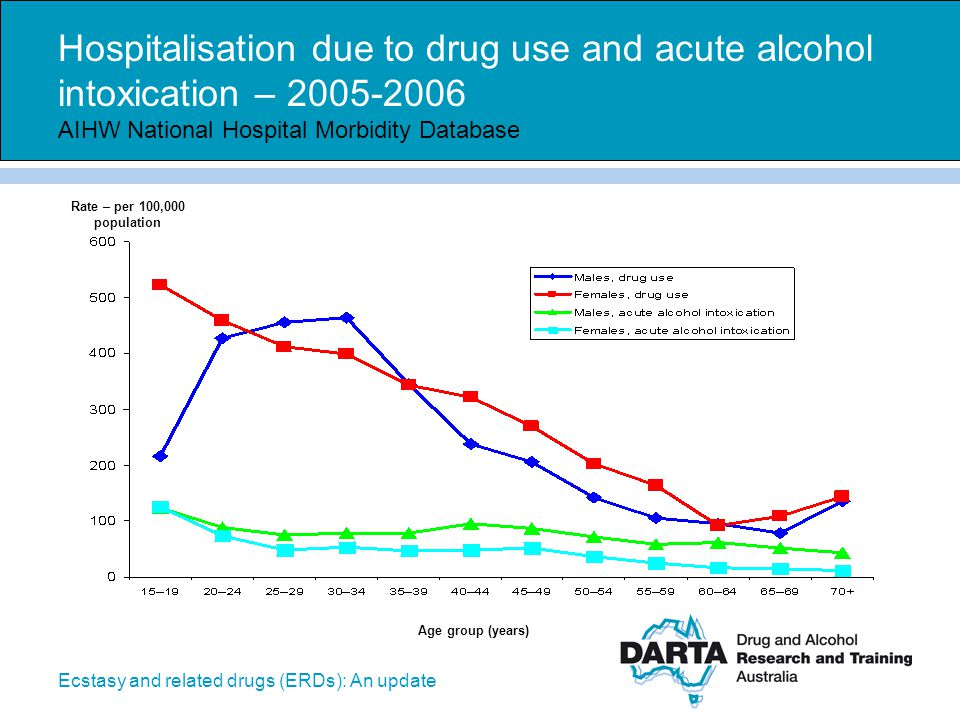 Hospitalisation due to drug use and acute alcohol intoxication – 2005-2006 AIHW National Hospital Morbidity Database