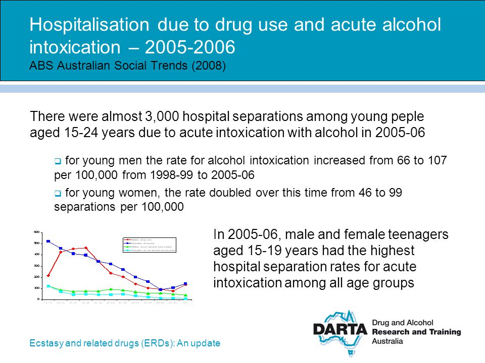 Hospitalisation due to drug use and acute alcohol intoxication – 2005-2006 ABS Australian Social Trends (2008)