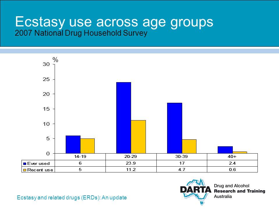 Ecstasy use across age groups 2007 National Drug Household Survey