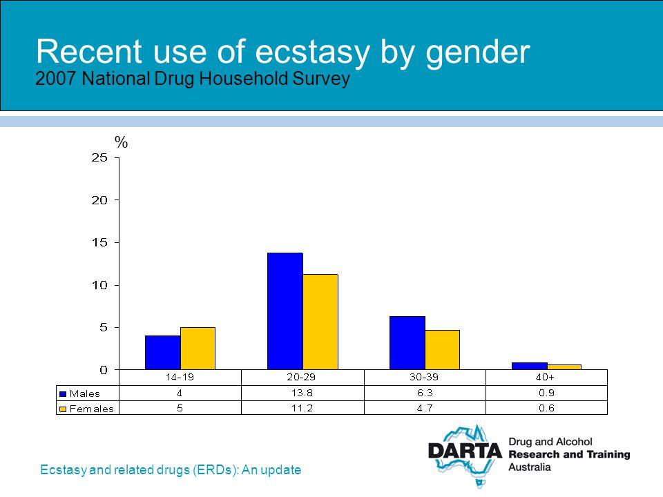 Recent use of ecstasy by gender 2007 National Drug Household Survey