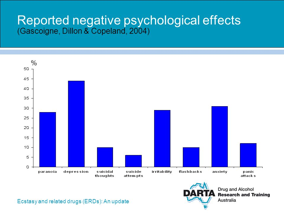 Reported negative psychological effects (Gascoigne, Dillon & Copeland, 2004)