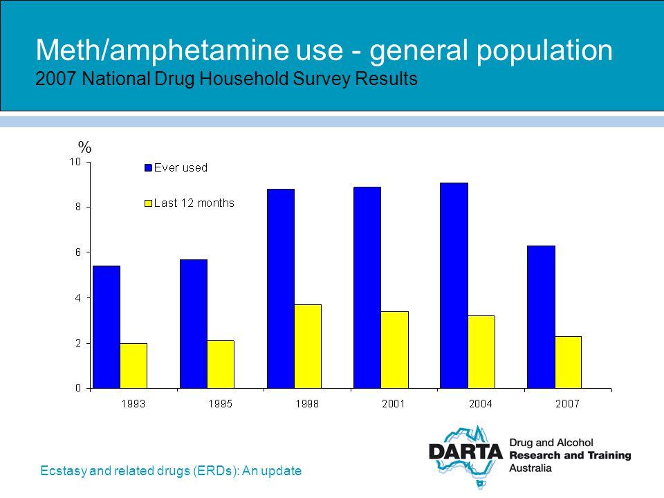 Meth/amphetamine use - general population 2007 National Drug Household Survey Results