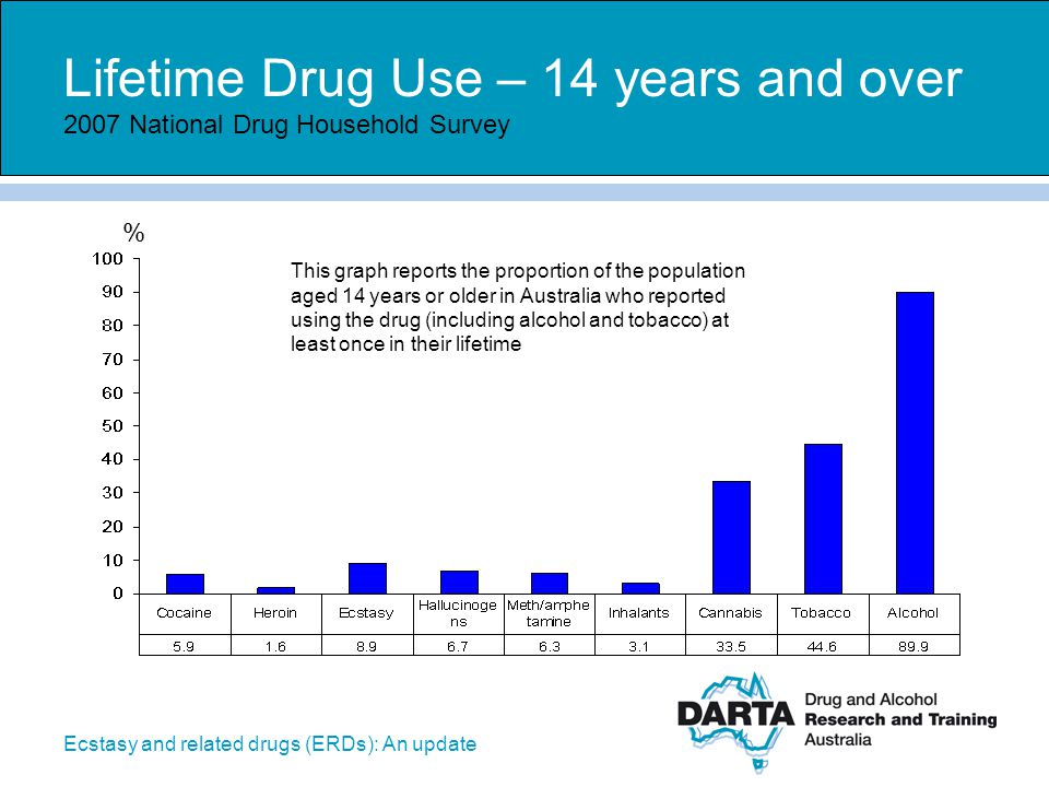 Lifetime Drug Use – 14 years and over 2007 National Drug Household Survey