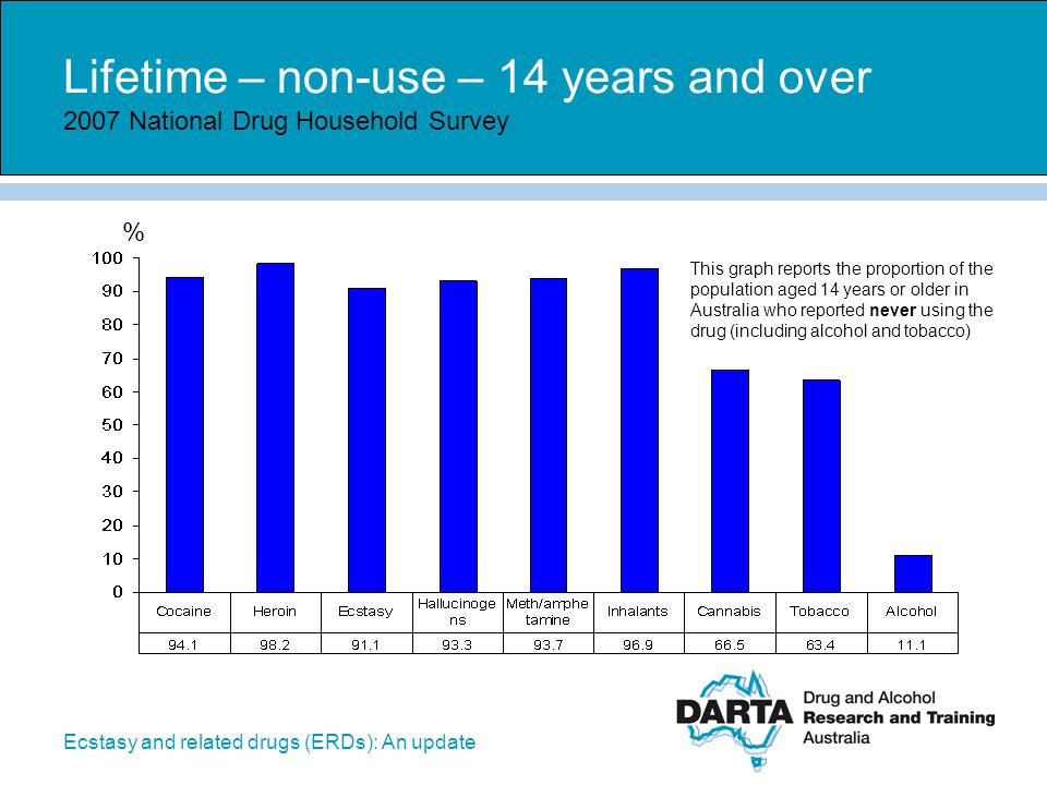 Lifetime – non-use – 14 years and over 2007 National Drug Household Survey