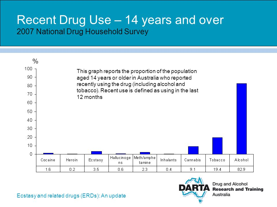 Recent Drug Use – 14 years and over 2007 National Drug Household Survey