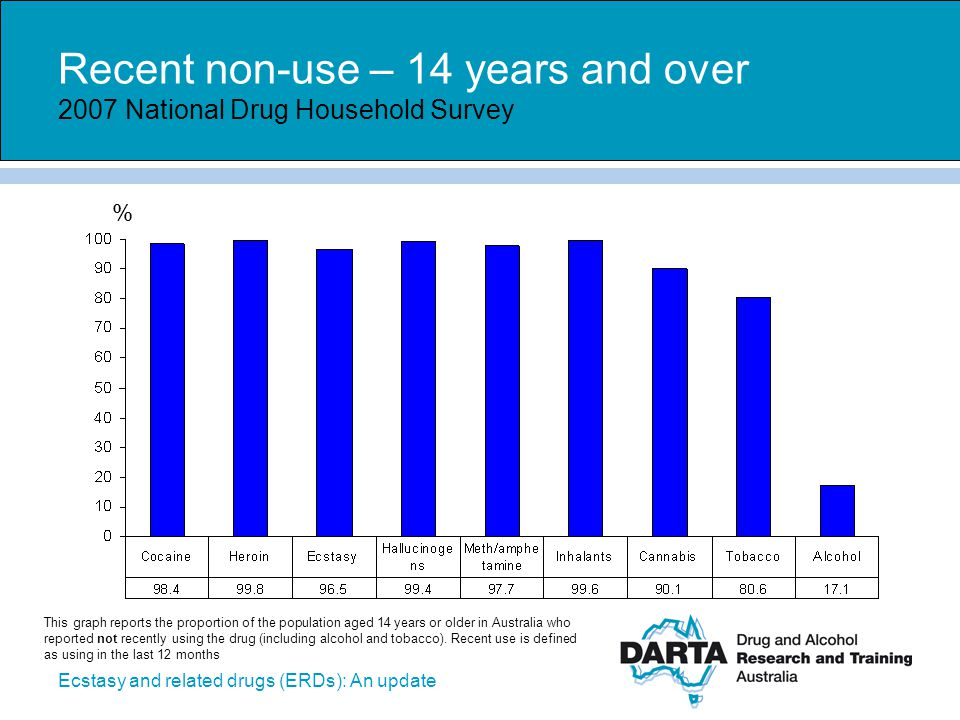 Recent non-use – 14 years and over 2007 National Drug Household Survey