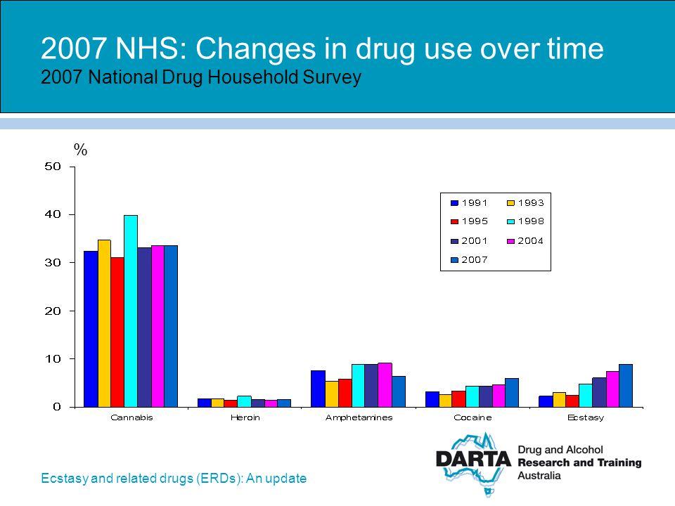 2007 NHS: Changes in drug use over time 2007 National Drug Household Survey