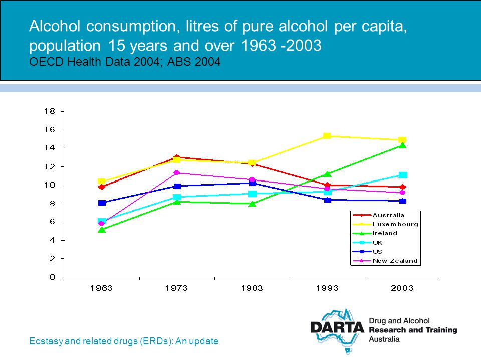 Alcohol consumption, litres of pure alcohol per capita, population 15 years and over 1963 -2003 OECD Health Data 2004; ABS 2004