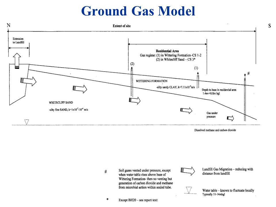 Ground Gas Model