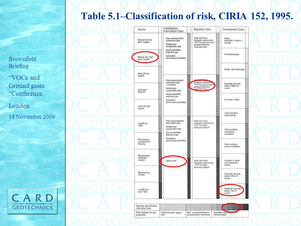 Table 5.1–Classification of risk, CIRIA 152, 1995.