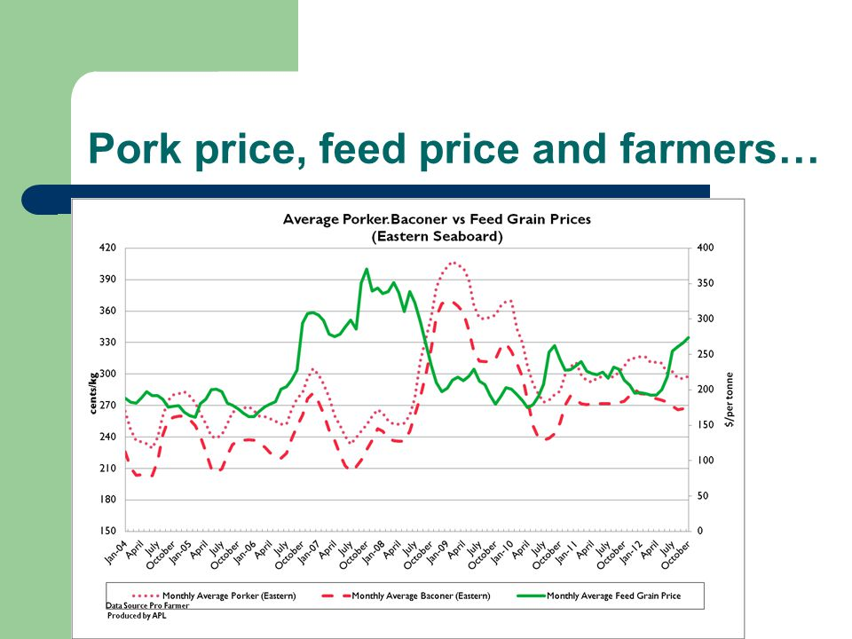 Pork price, feed price and farmers…