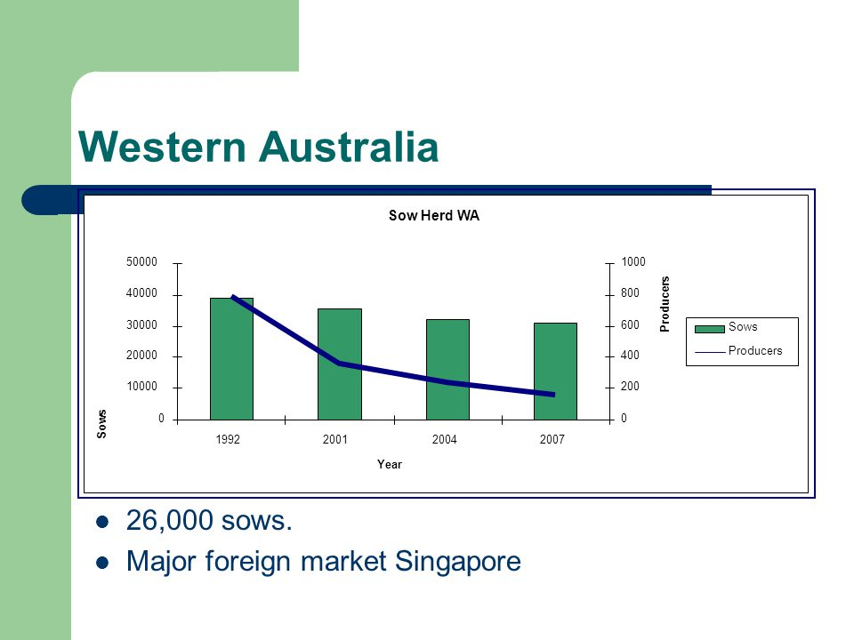 Western Australia 26,000 sows. Major foreign market Singapore