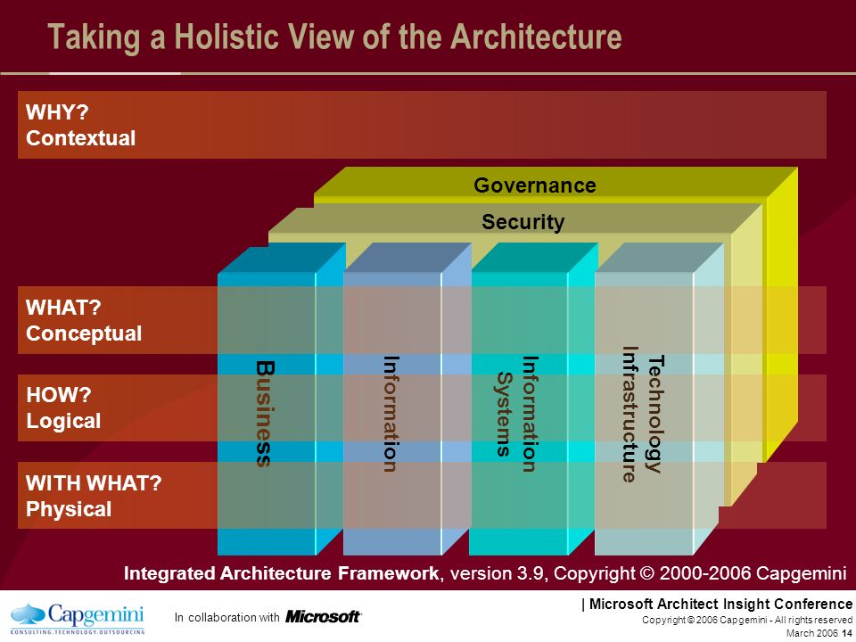 Taking a Holistic View of the Architecture