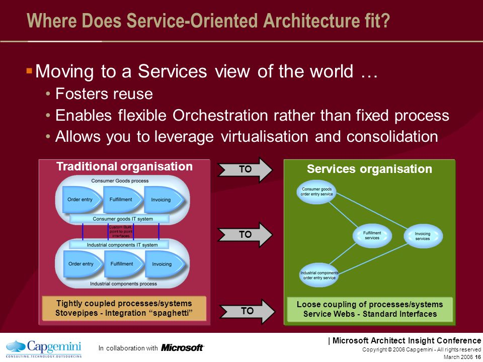 Where Does Service-Oriented Architecture fit