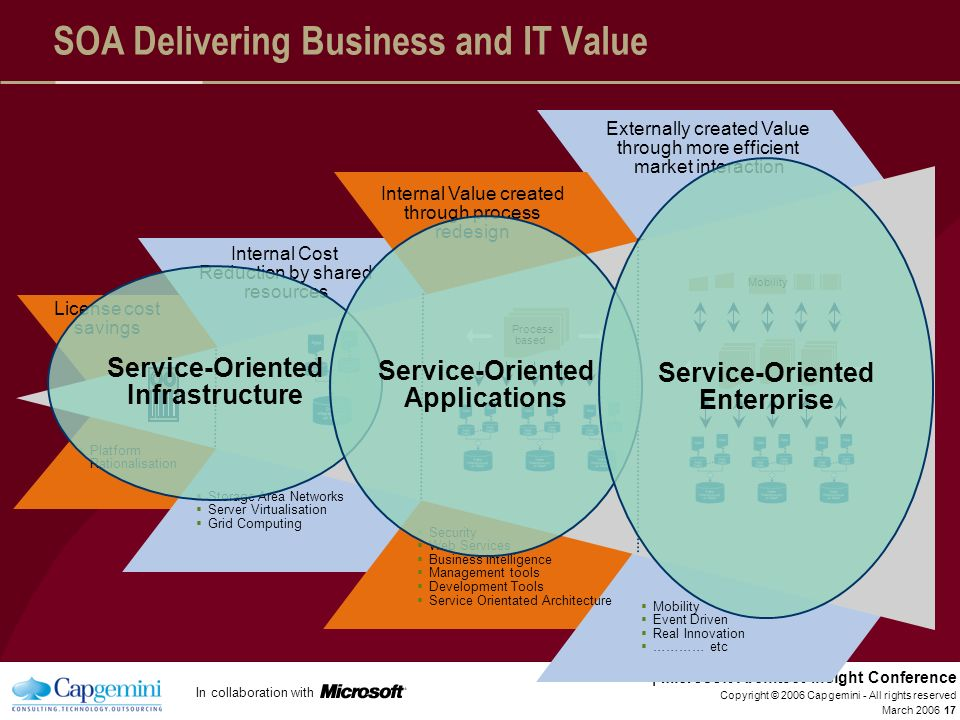 SOA Delivering Business and IT Value