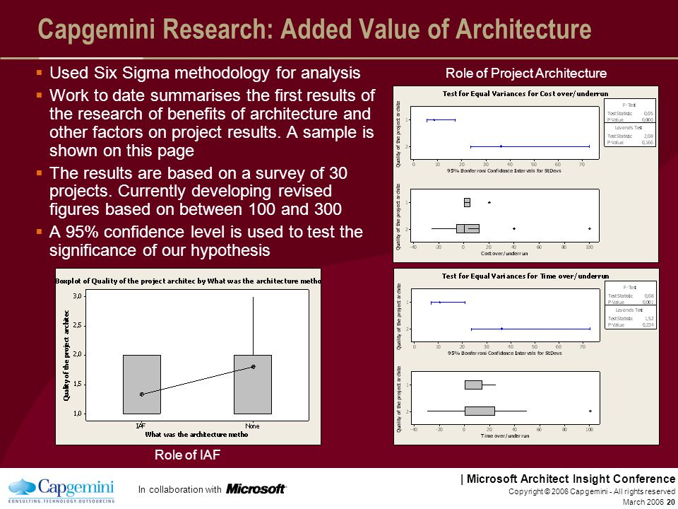 Capgemini Research: Added Value of Architecture