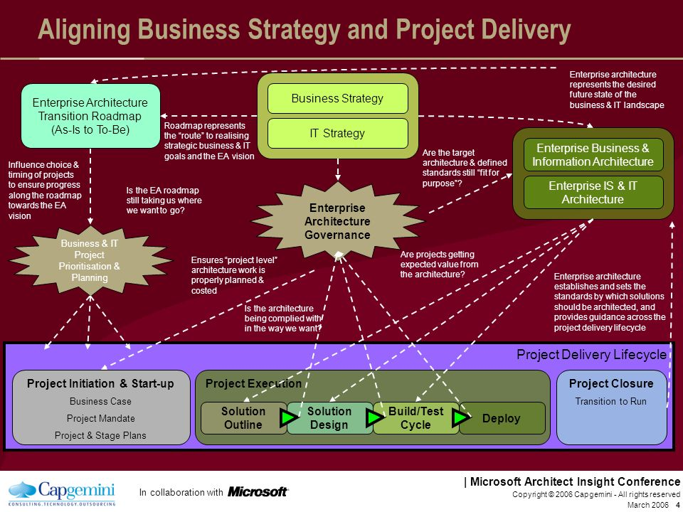 Aligning Business Strategy and Project Delivery