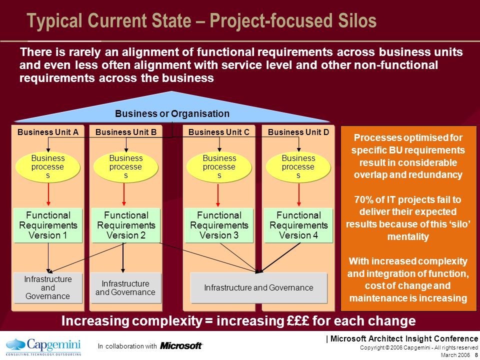 Typical Current State – Project-focused Silos
