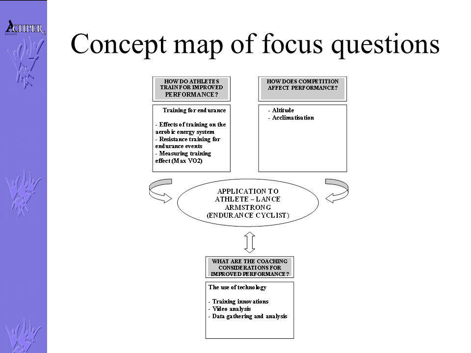 Concept map of focus questions