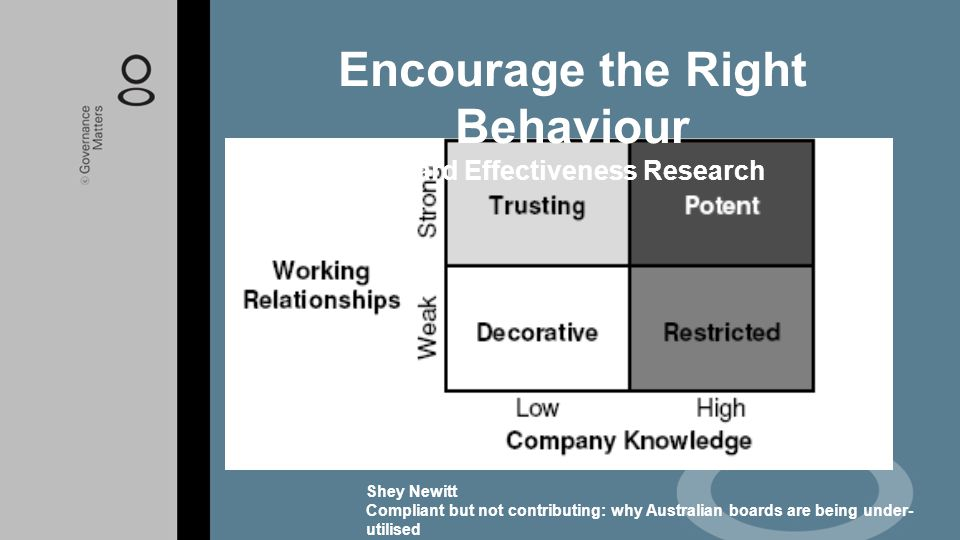 Encourage the Right Behaviour Board Effectiveness Research