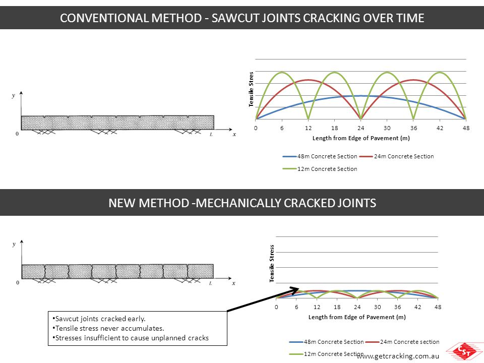 CONVENTIONAL METHOD - SAWCUT JOINTS CRACKING OVER TIME