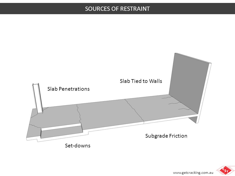 SOURCES OF RESTRAINT Slab Tied to Walls Slab Penetrations