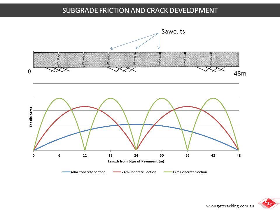 SUBGRADE FRICTION AND CRACK DEVELOPMENT