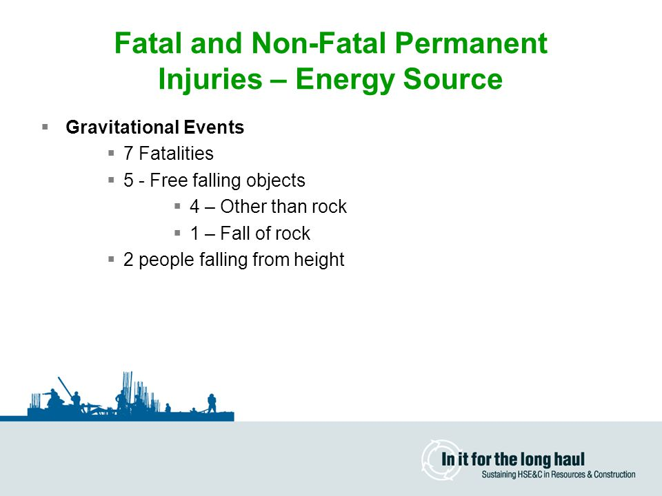 Fatal and Non-Fatal Permanent Injuries – Energy Source