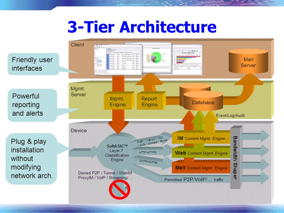 3-Tier Architecture Friendly user interfaces