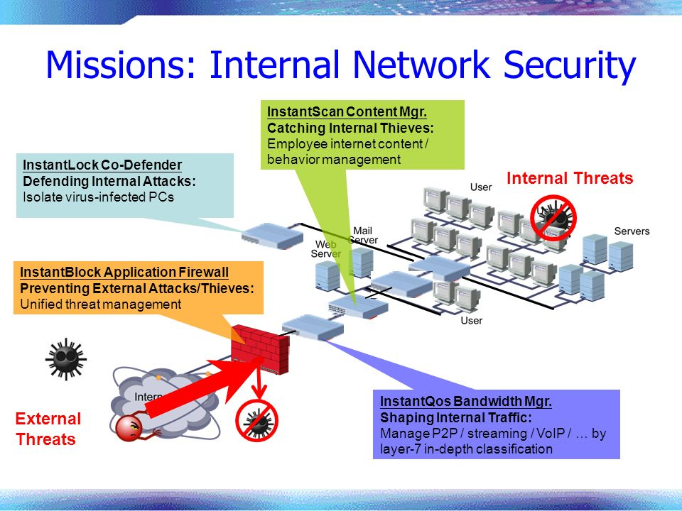 Missions: Internal Network Security