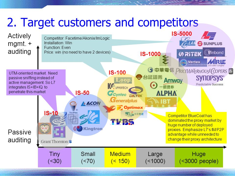 2. Target customers and competitors