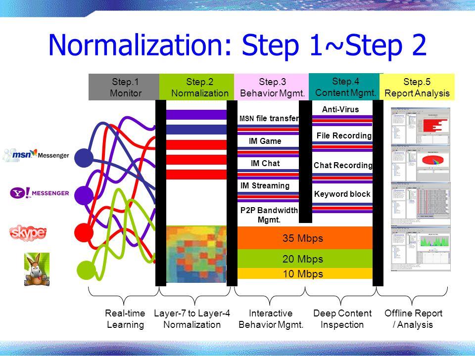 Normalization: Step 1~Step 2