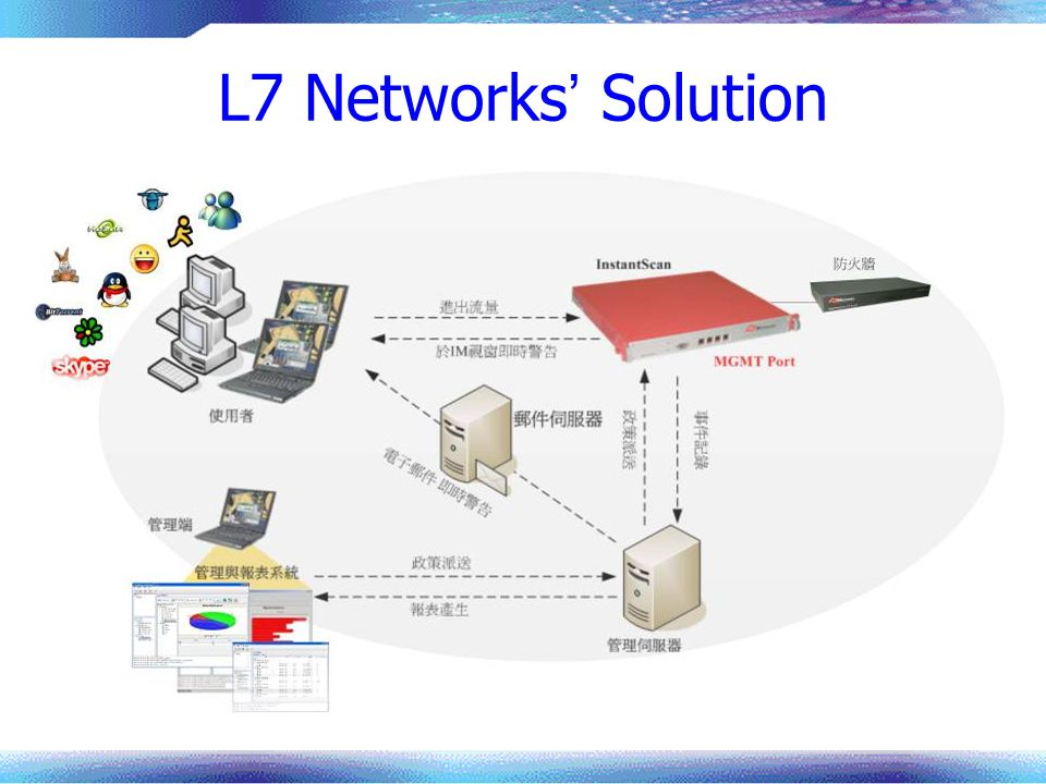 L7 Networks' Solution