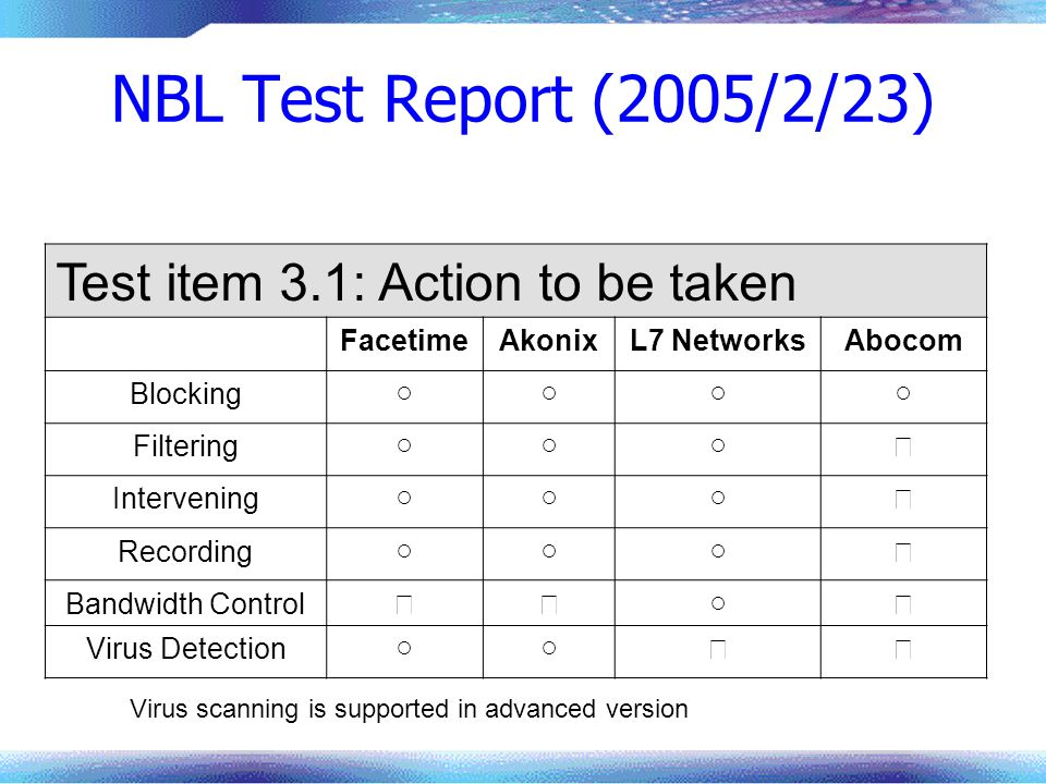 NBL Test Report (2005/2/23) Test item 3.1: Action to be taken Facetime