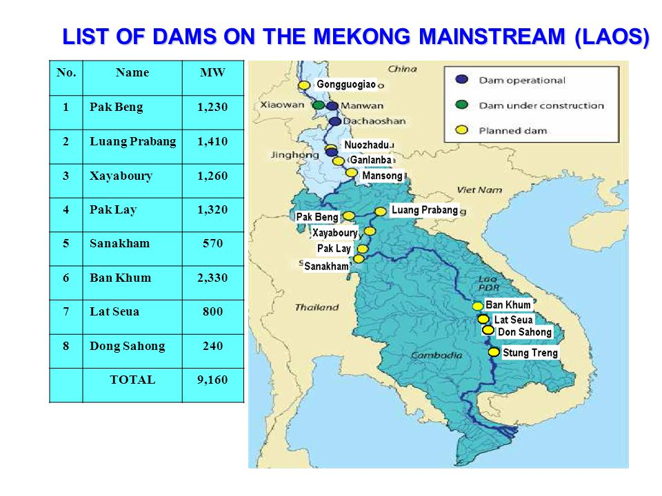 LIST OF DAMS ON THE MEKONG MAINSTREAM (LAOS)
