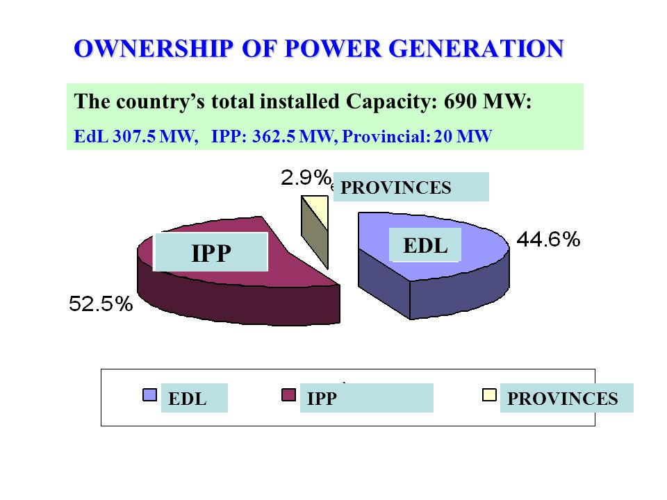 OWNERSHIP OF POWER GENERATION