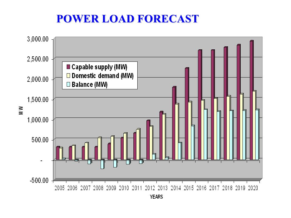 POWER LOAD FORECAST