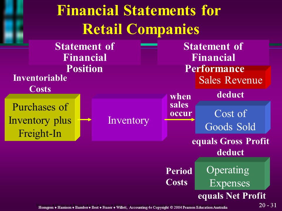 Financial Statements for Retail Companies