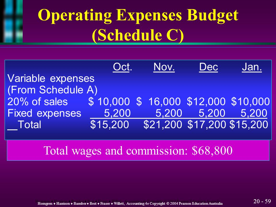 Operating Expenses Budget (Schedule C)