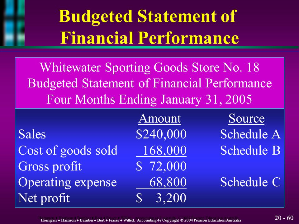 Budgeted Statement of Financial Performance