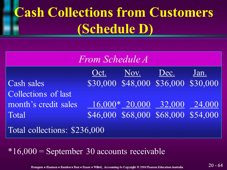 Cash Collections from Customers (Schedule D)